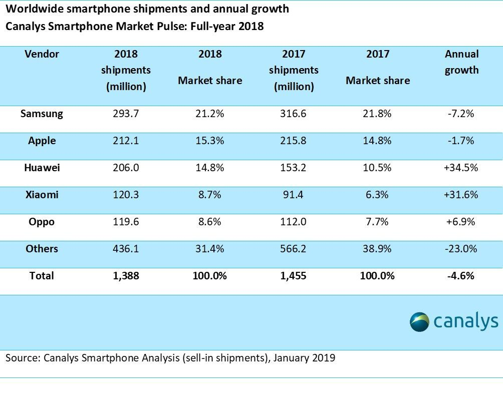 Full Year 2018 Ww Smartphone Shipments