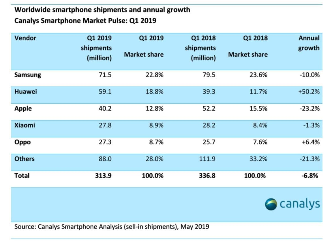 Global Smartphone Shipments For Q1 2019